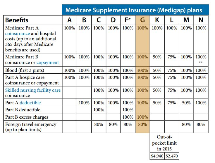 Medicare Supplement Medicare Supplement Plan Autos Post